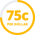 We aim to give 75 cents per dollar to Ethiopia
